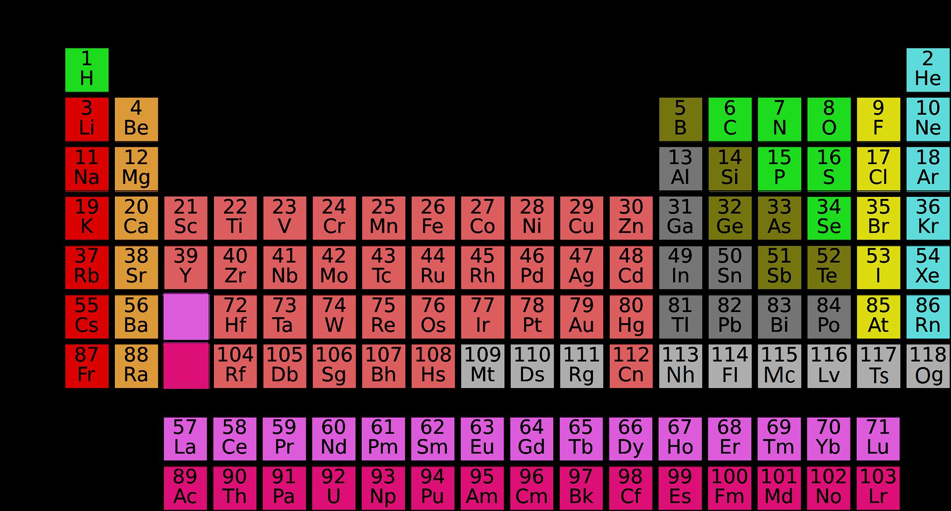Jak si zapamatovat periodickou tabulku prvků?